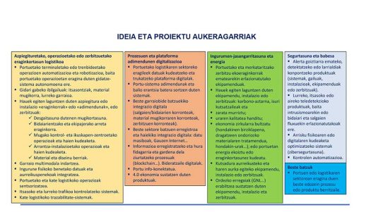 Ideia eta Proiektu Aukeragarriak