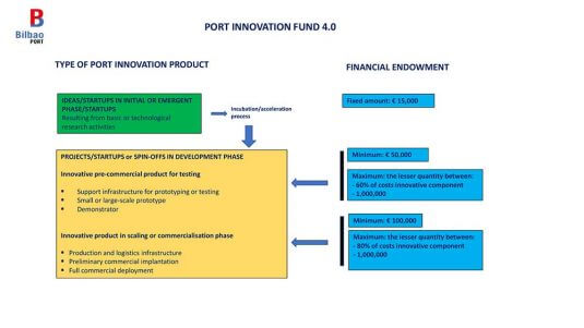 Ports Innovation Fund 4.0