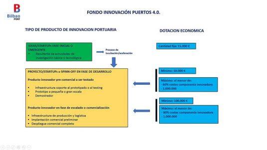 Fondo Puertos 4.0