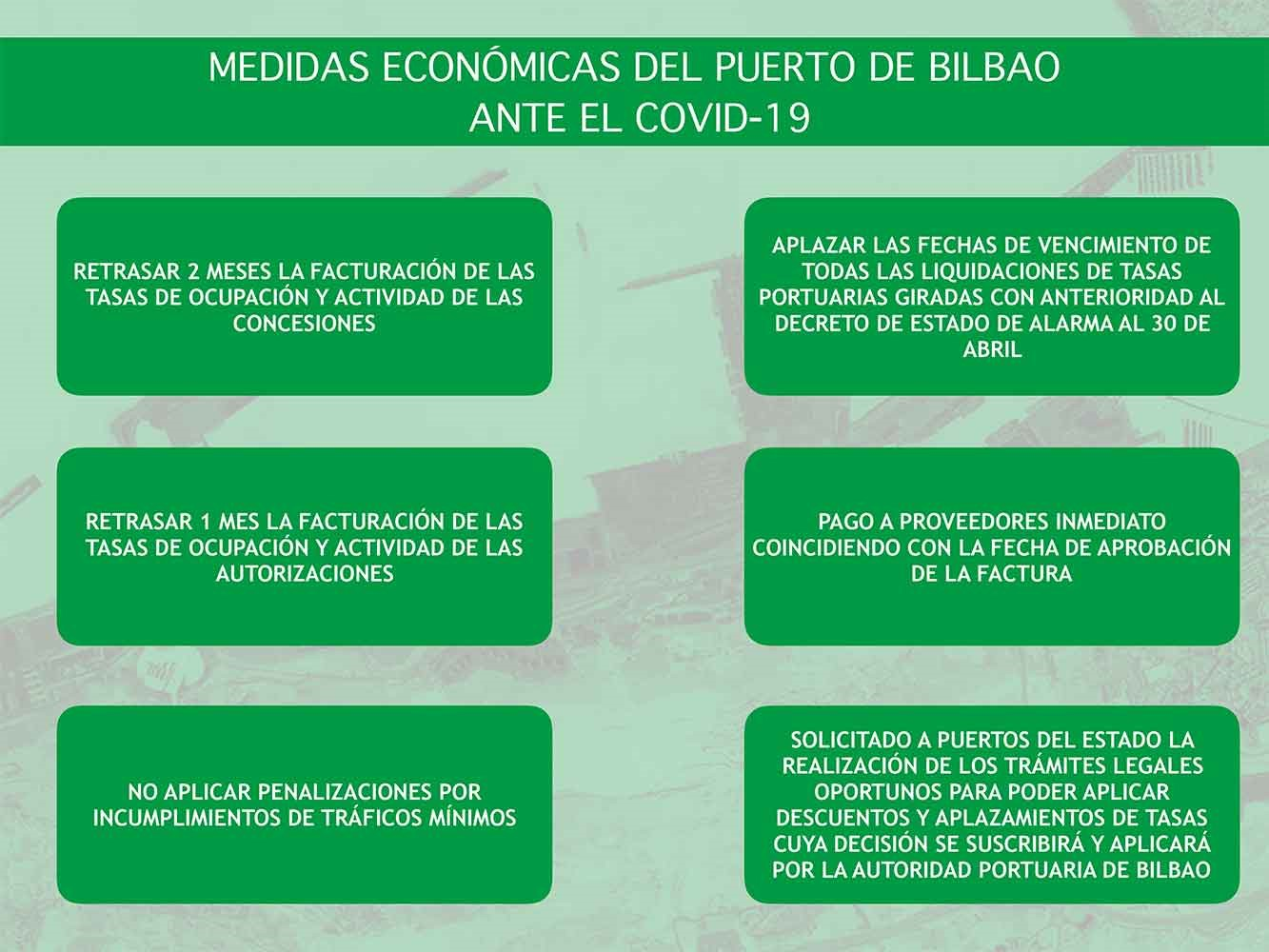 Medidas económicas de la APB ante el COVID-19